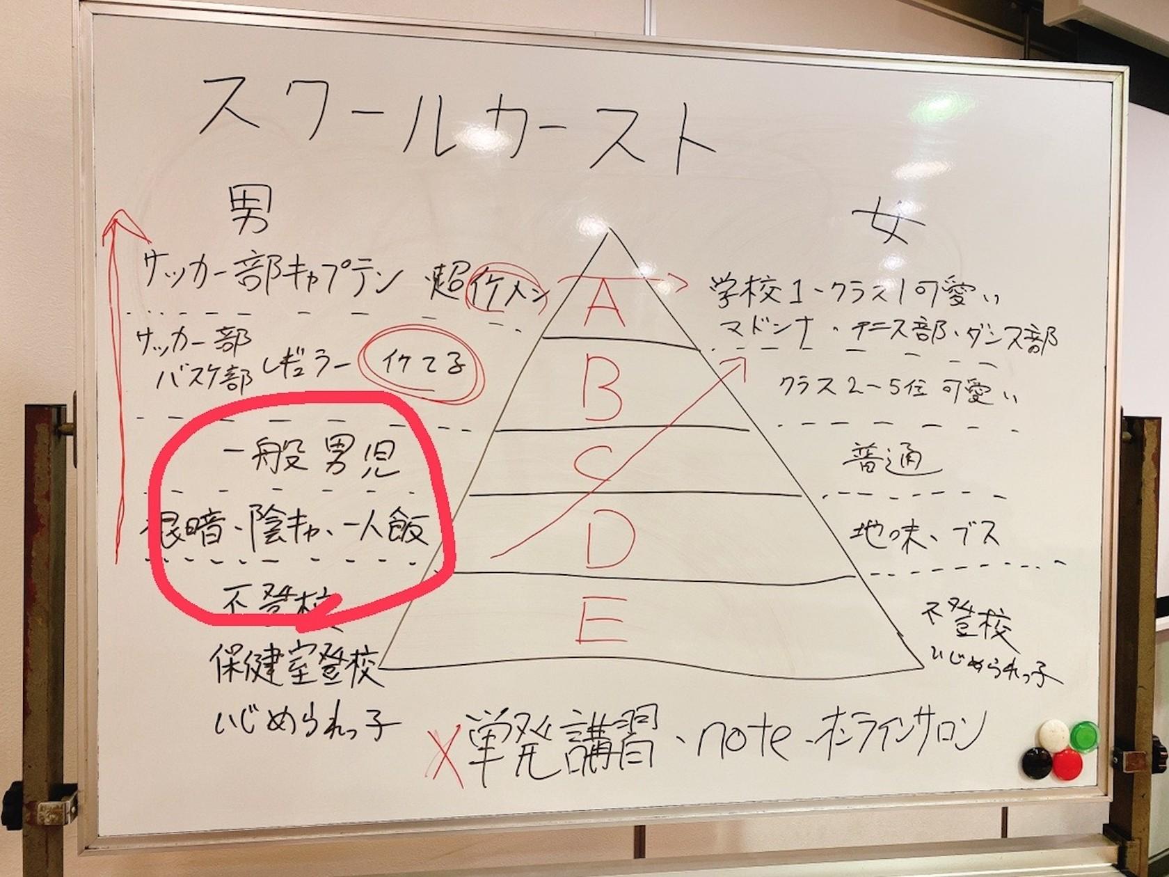 恋達コンサル